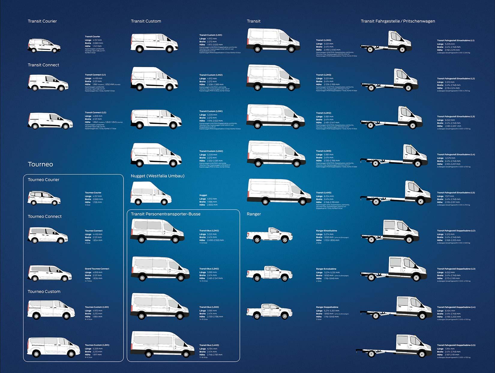 Die FORD Nutzfahrzeug Produktpalette